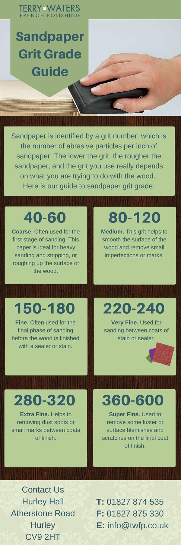 Grit -Grade-Guide